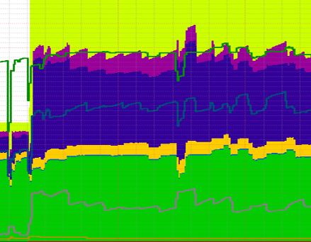 RAM usage graph