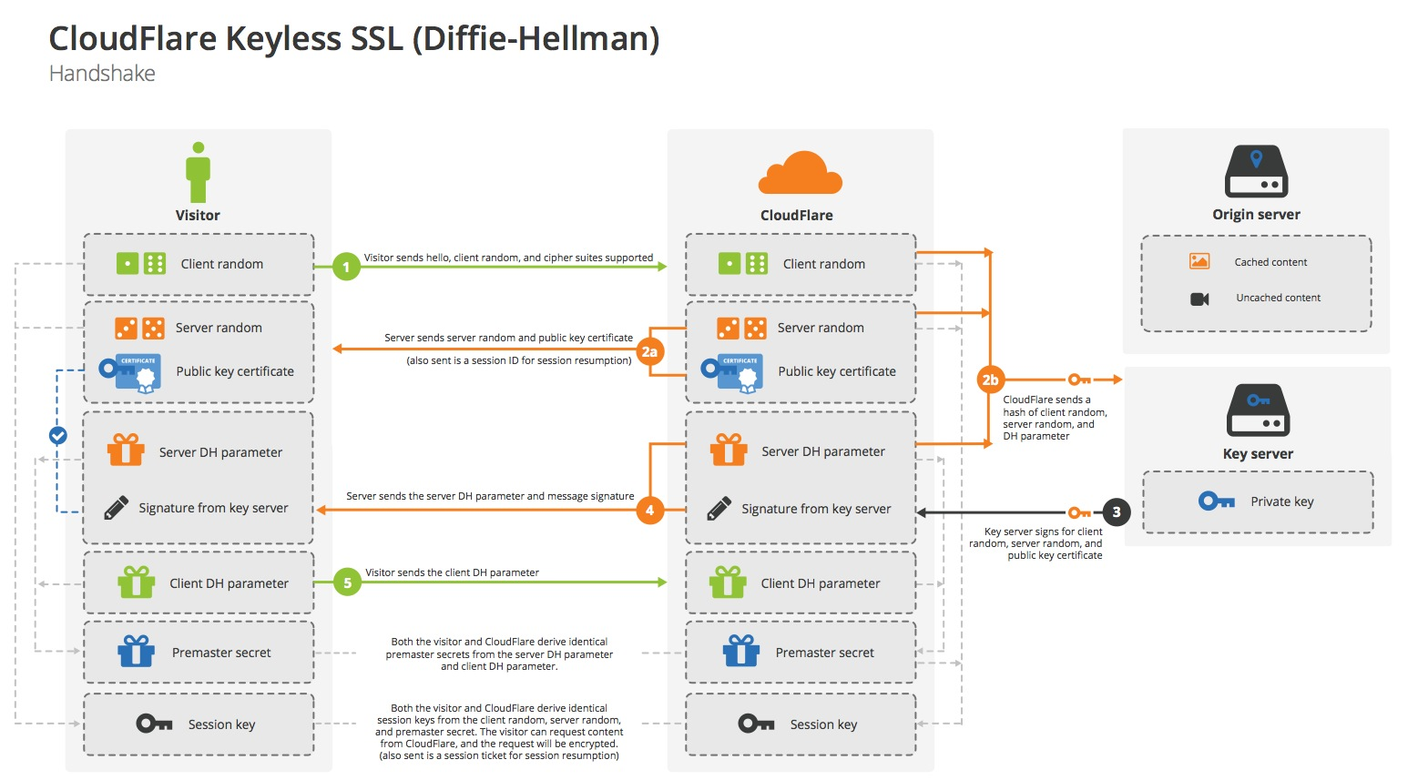 CloudFlare Keyless SSL (DH)
