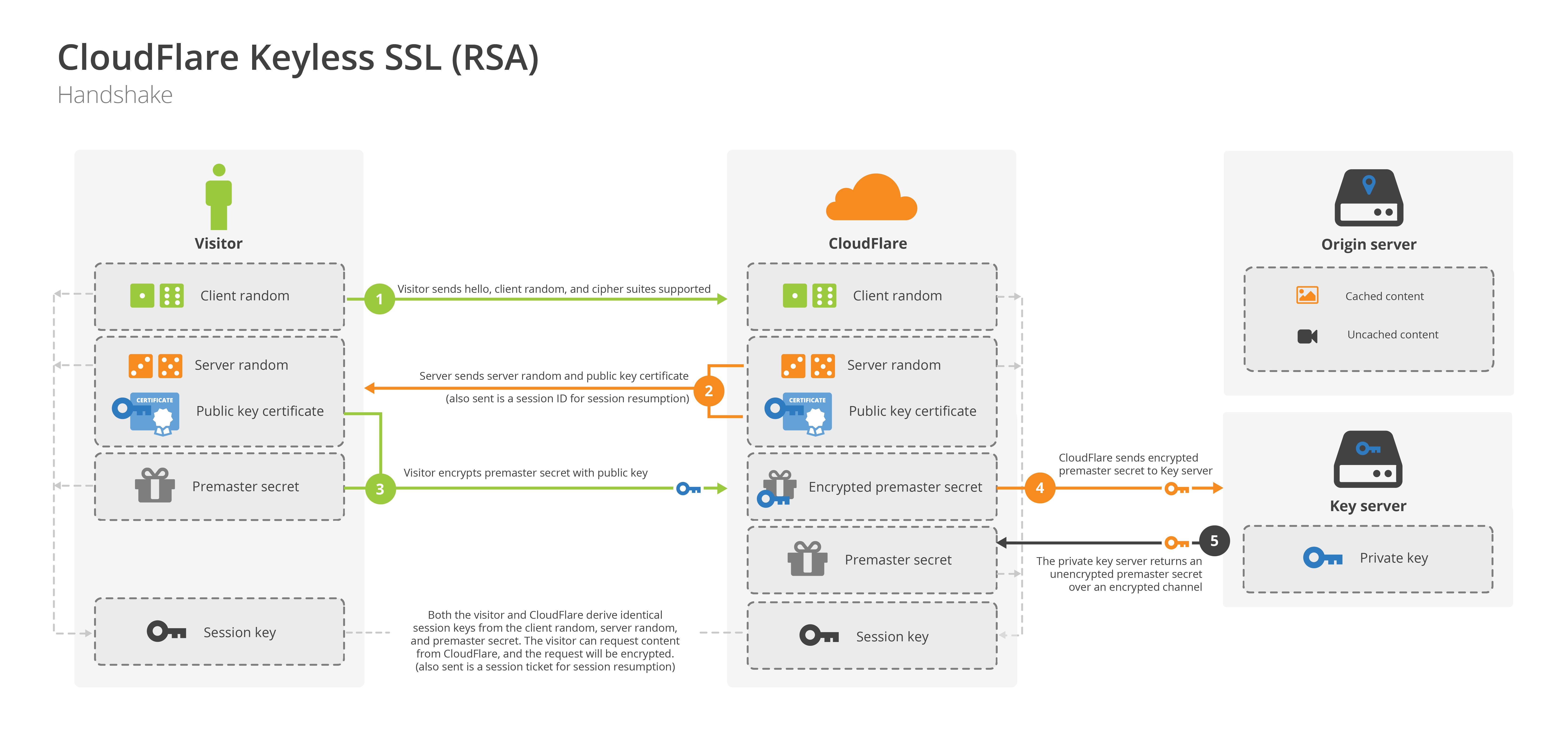 CloudFlare Keyless SSL (RSA)