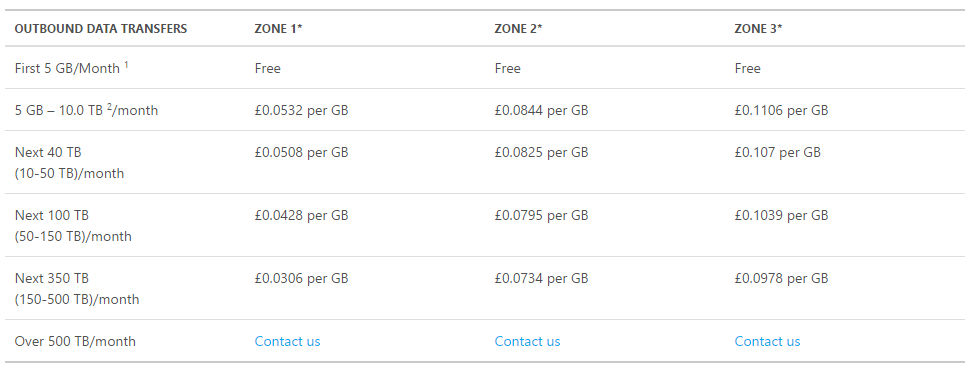 Azure Table Storage bandwidth cost