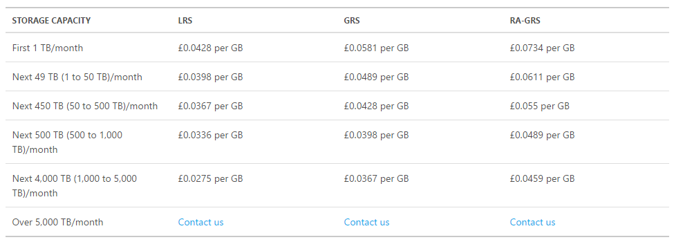 Azure Table Storage capacity cost