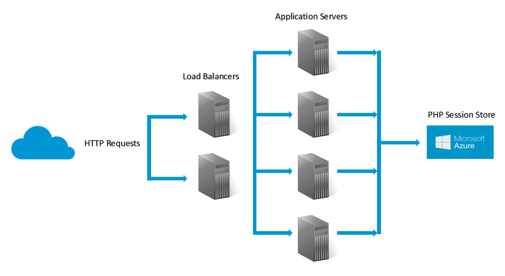 Azure session storage