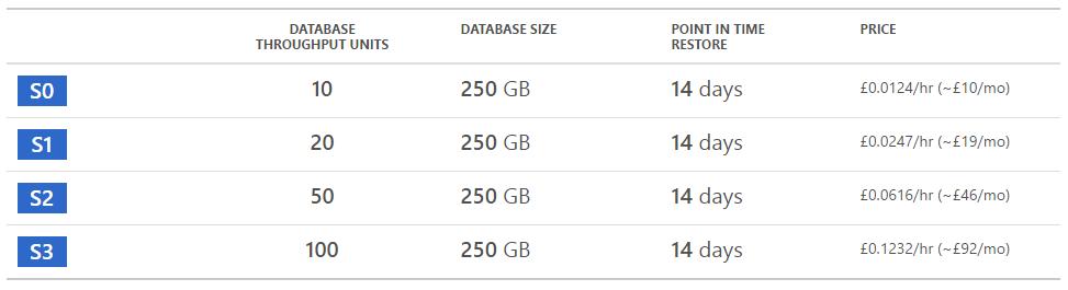 SQL Server Azure Pricing