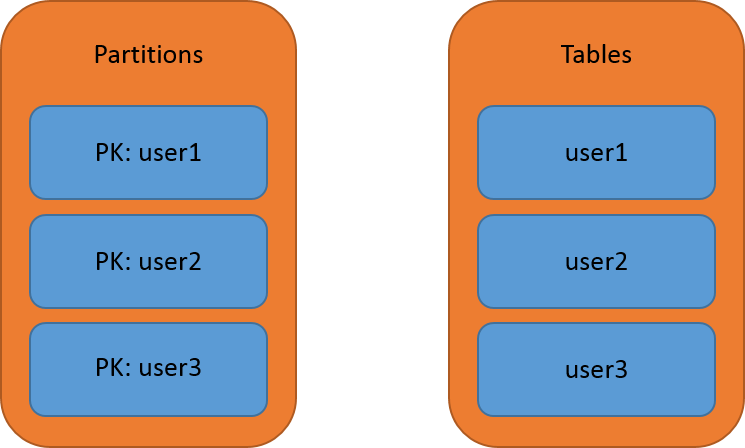 Tables vs partition keys