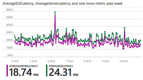 average latencies