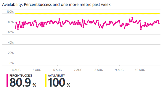 availability and success rate graph