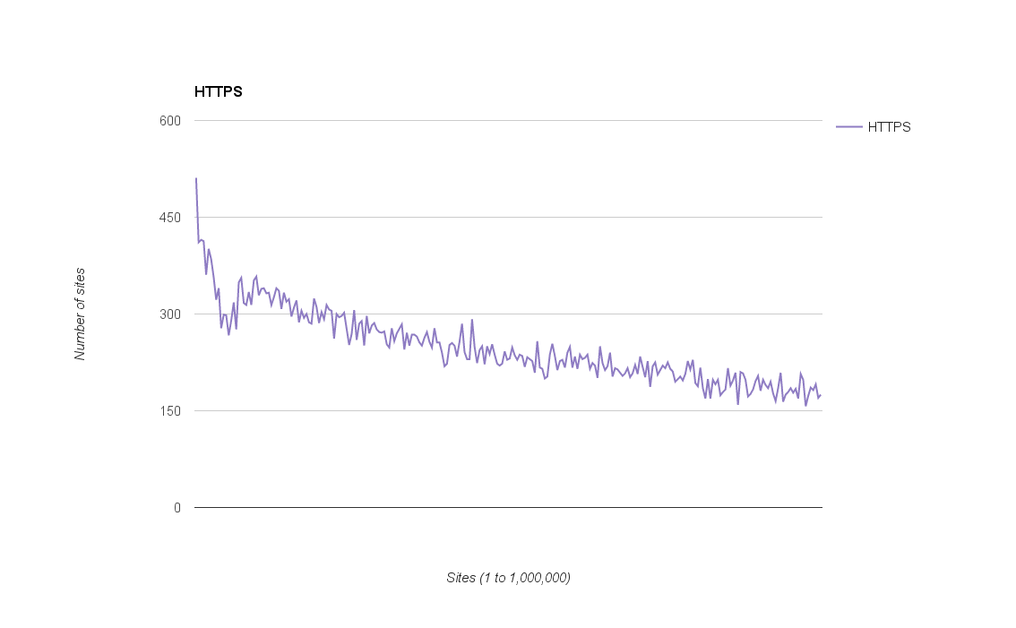 https graph