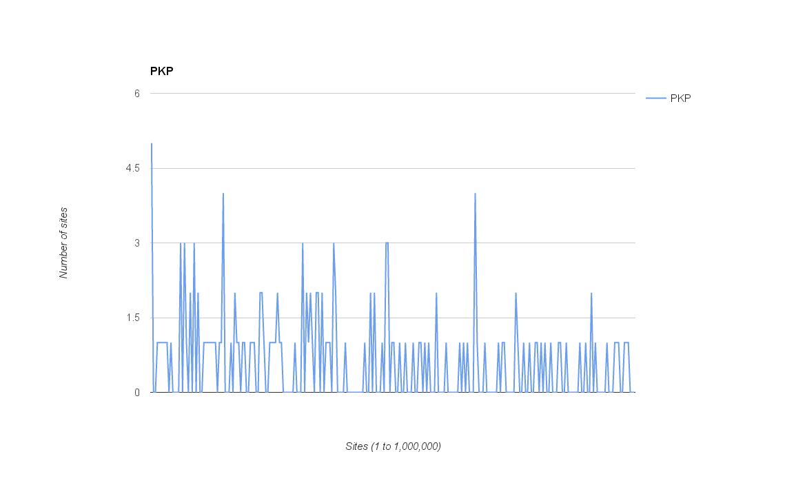 pkp graph