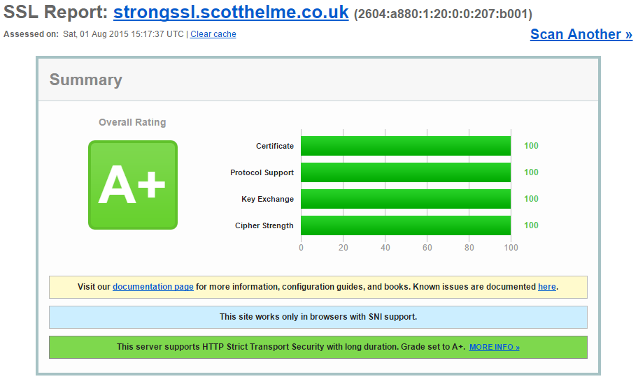 strongssl qualys