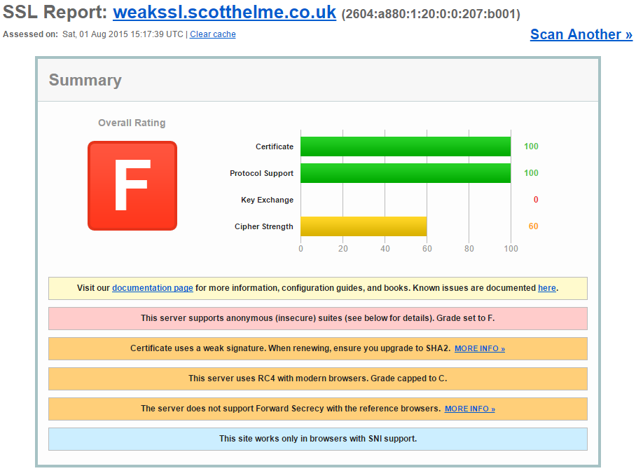 weakssl qualys