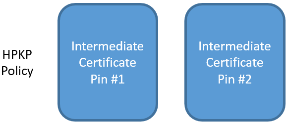 intermediate with intermediate as backup