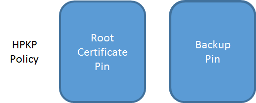 root pin with backup