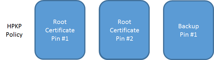 root pins with backup