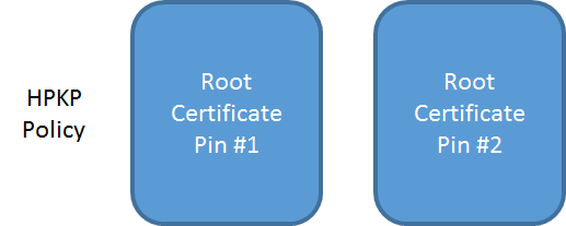 root pins