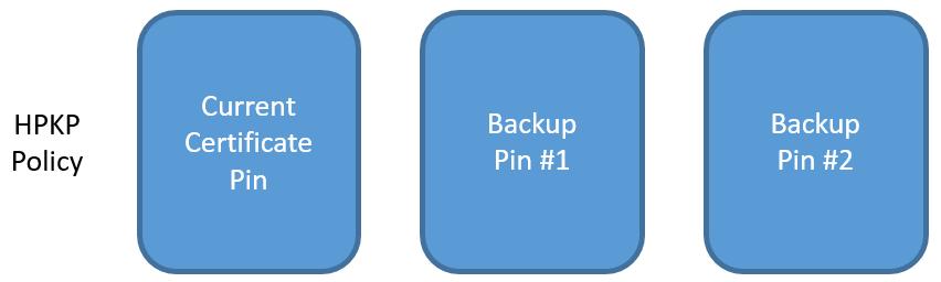 hpkp step 1