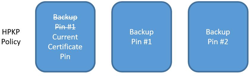 hpkp step 3