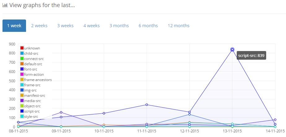csp report graph