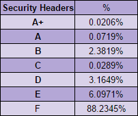 security headers table score