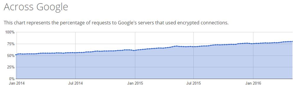 google https overall