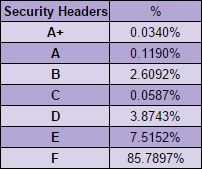 security headers API results