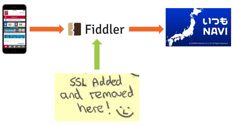 fiddler as a MiTM proxy