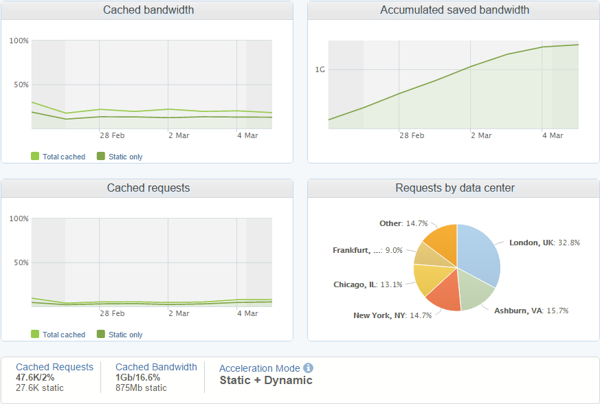 cached bandwidth graphs www