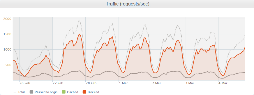 request per second graph