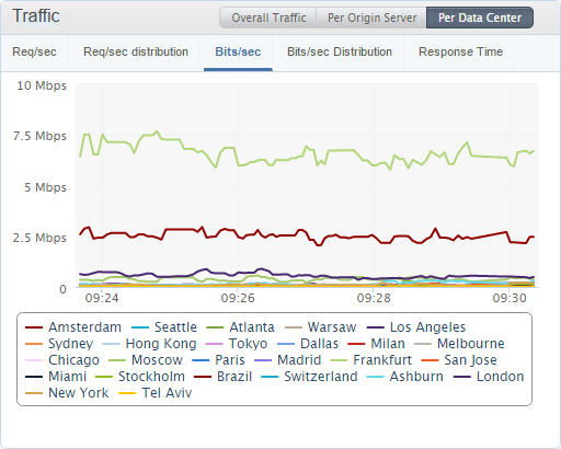 traffic per data center graphs