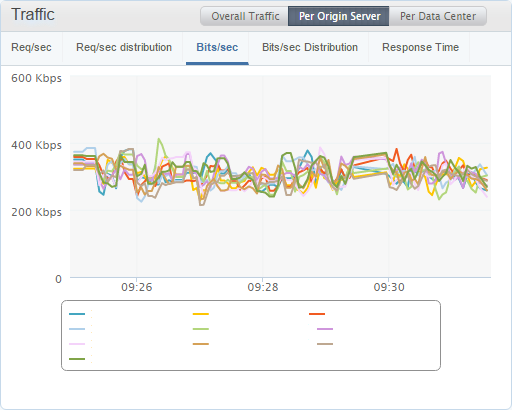 traffic per origin server graphs