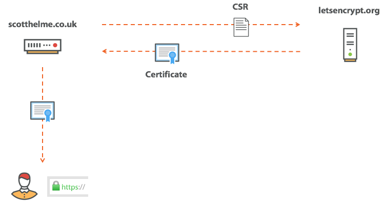 the process of obtaining a certificate