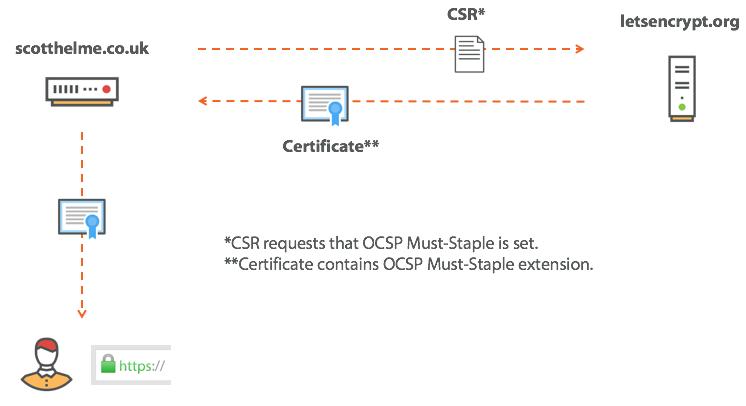 ocsp must-staple in CSR