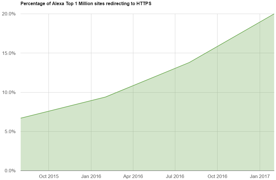 percentage of top 1 million sites on https