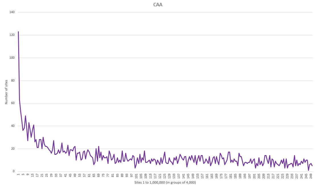 caa-graph
