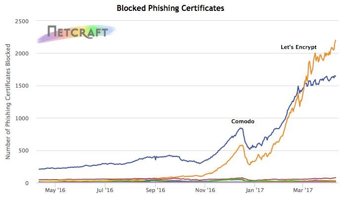 phishing-certs-graph