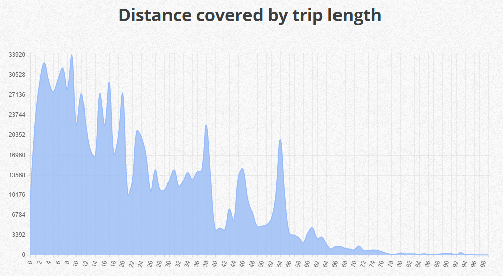 distance-covered-by-trip-length
