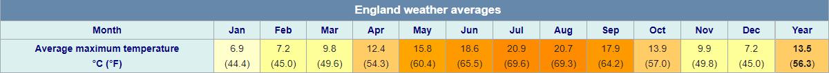 england-average-temperatures
