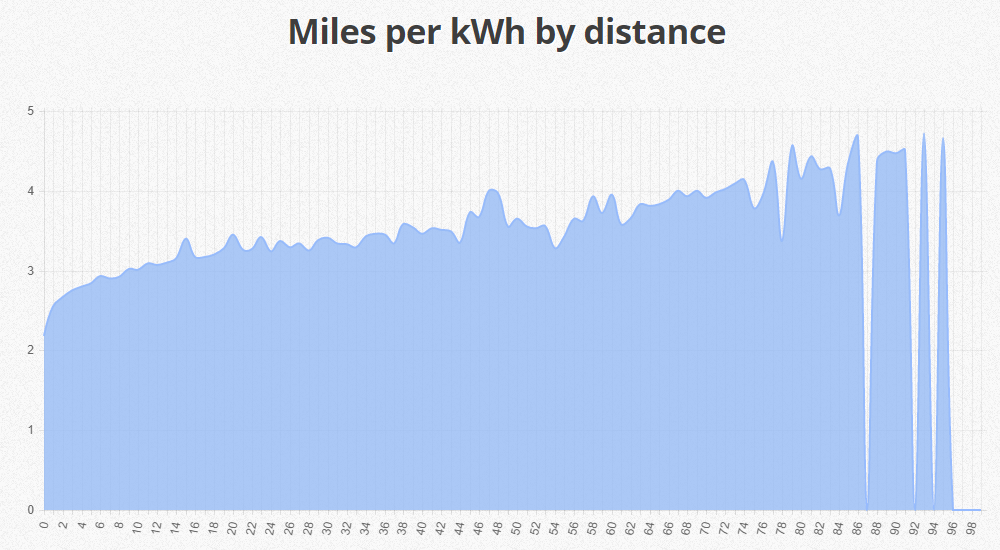 miles-per-kwh-by-distance-all