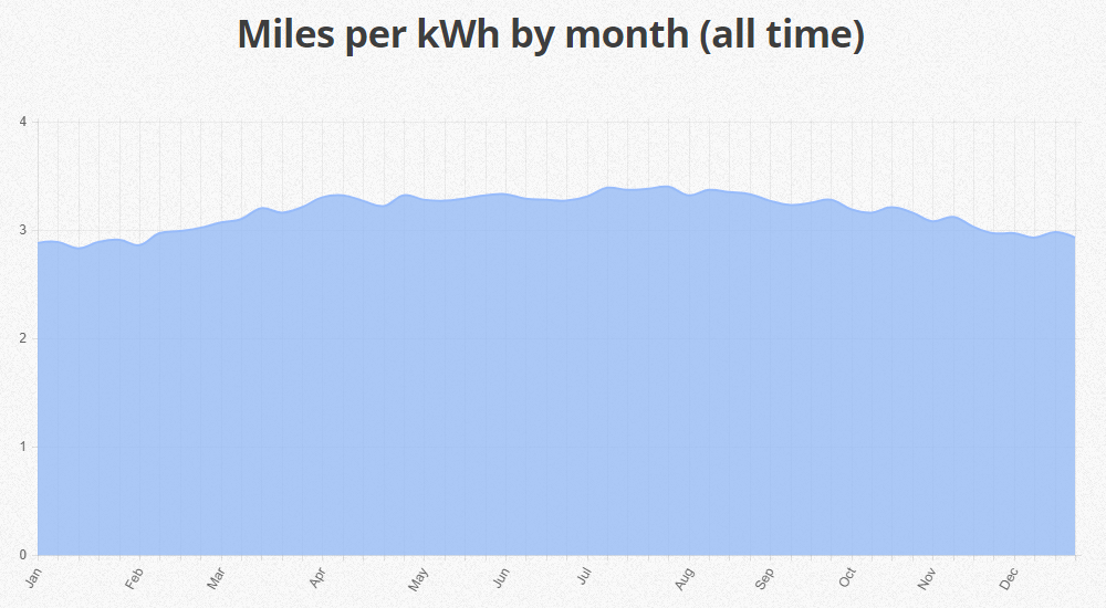 miles-per-kwh-by-month-all