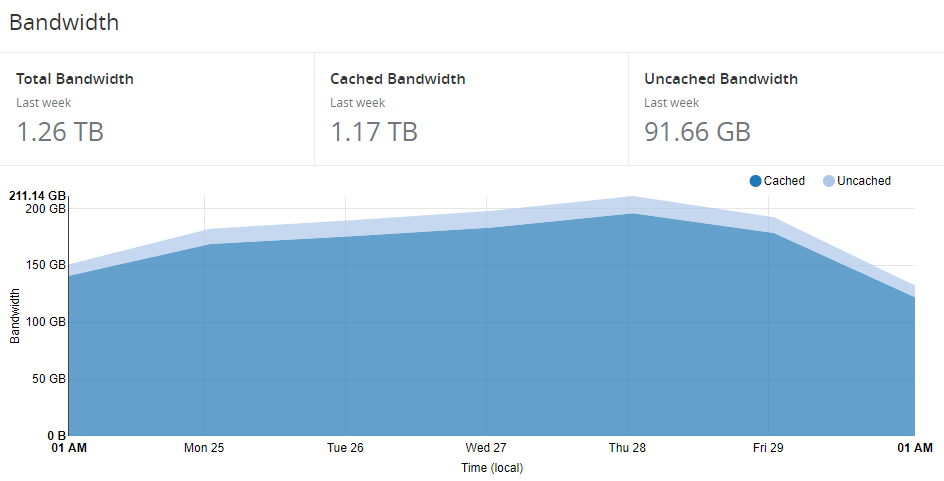 bandwidth-through-cloudflare