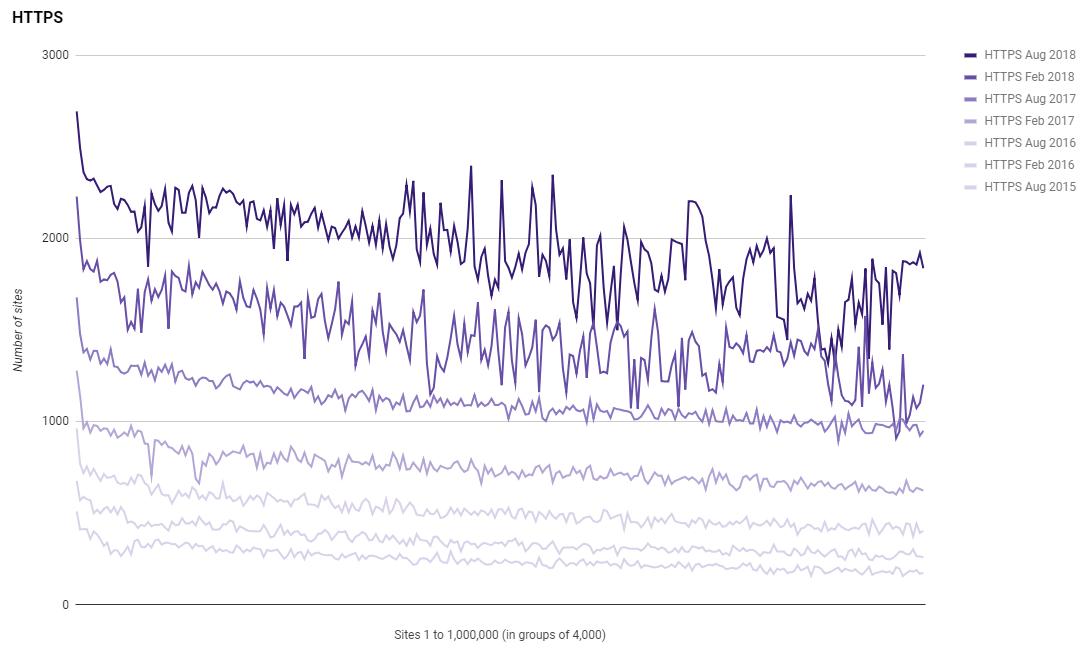 https-graph