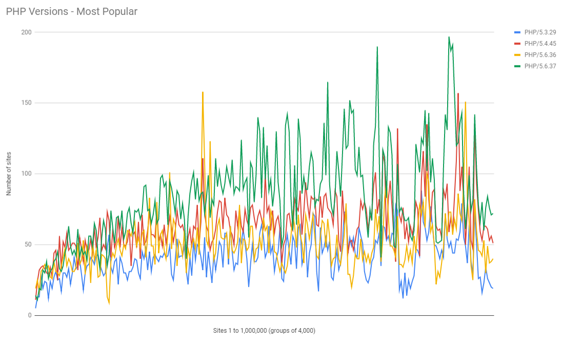 php-most-popular