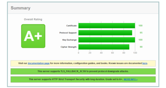 Getting an A+ rating on the Qualys SSL Test