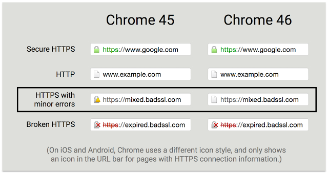 Migrating from HTTP to HTTPS? Ease the pain with CSP and HSTS!